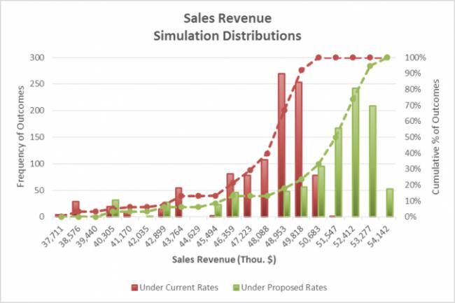 Business Planning – Forecasting Revenue (Cashflow)